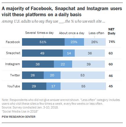 lợi ích của nghiên cứu truyền thông xã hội pew