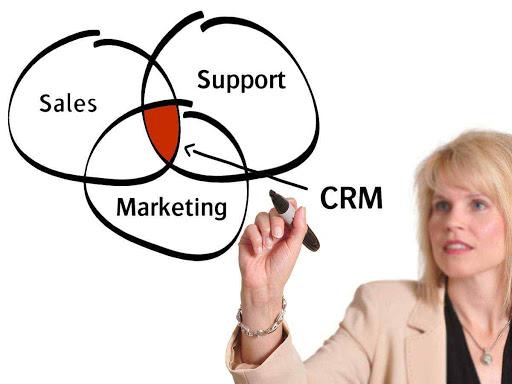 Kết quả hình ảnh cho quản trị quan hệ khách hàng là gì