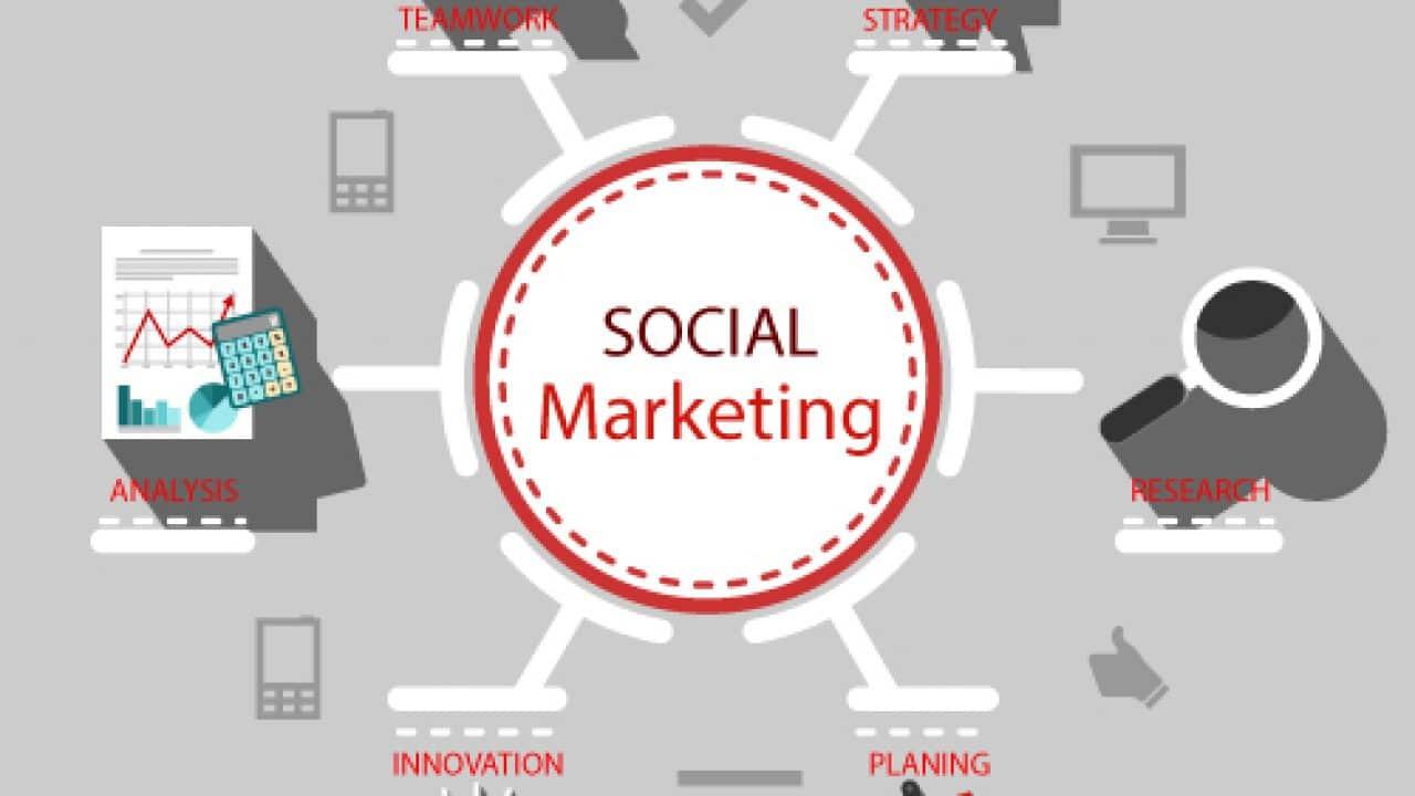 Social Marketing là gì?